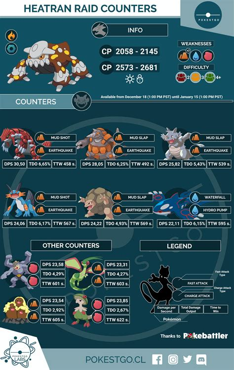 Infographic: Heatran Raid Counters : TheSilphRoad