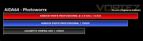 ASRock Fatal1ty 990FX Professional Review - Synthetic