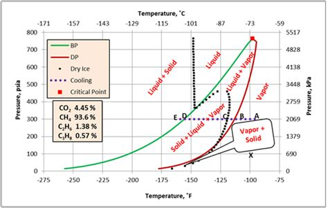 Natural Gas with Dry Ice Phase Behavior | Campbell Tip of