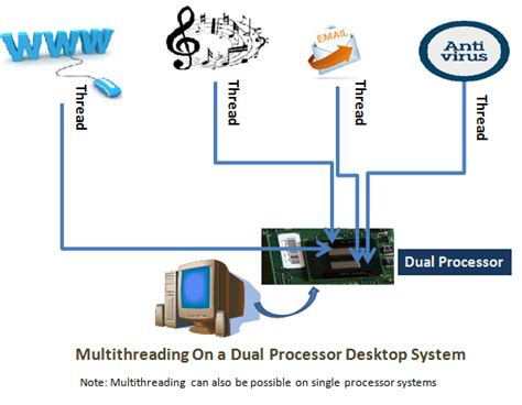 Multitasking and Multithreading With Real World Example