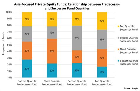 Private Equity Performance as an Indicator of Success in