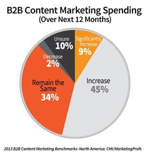 Paid, Owned, Earned Media et Content marketing