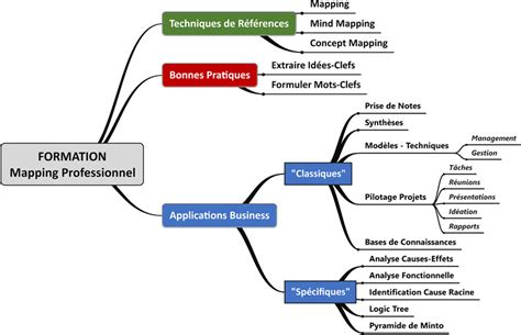 Formation - Mapping, Mind Mapping et Concept Mapping pour