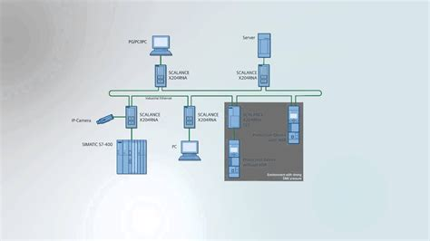 HSR - Industrial Ethernet ring networks with seamless