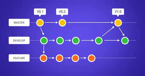 Manage Branches and Resolve Conflicts in Git