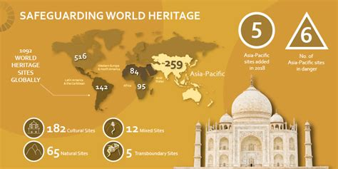 Safeguarding World Heritage: UNESCO Asia-Pacific In