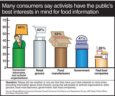 Many Consumers Trust Activists and Grocers for Food