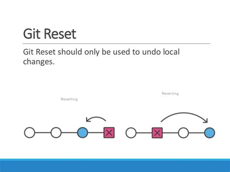 How to use Git Branch