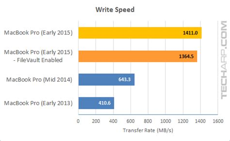 Tech ARP - How Fast Is The 512 GB PCIe X4 SSD In The 2015